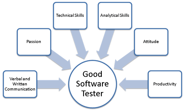 Know Different Types Of Software Testing To Be Used For Recruitment